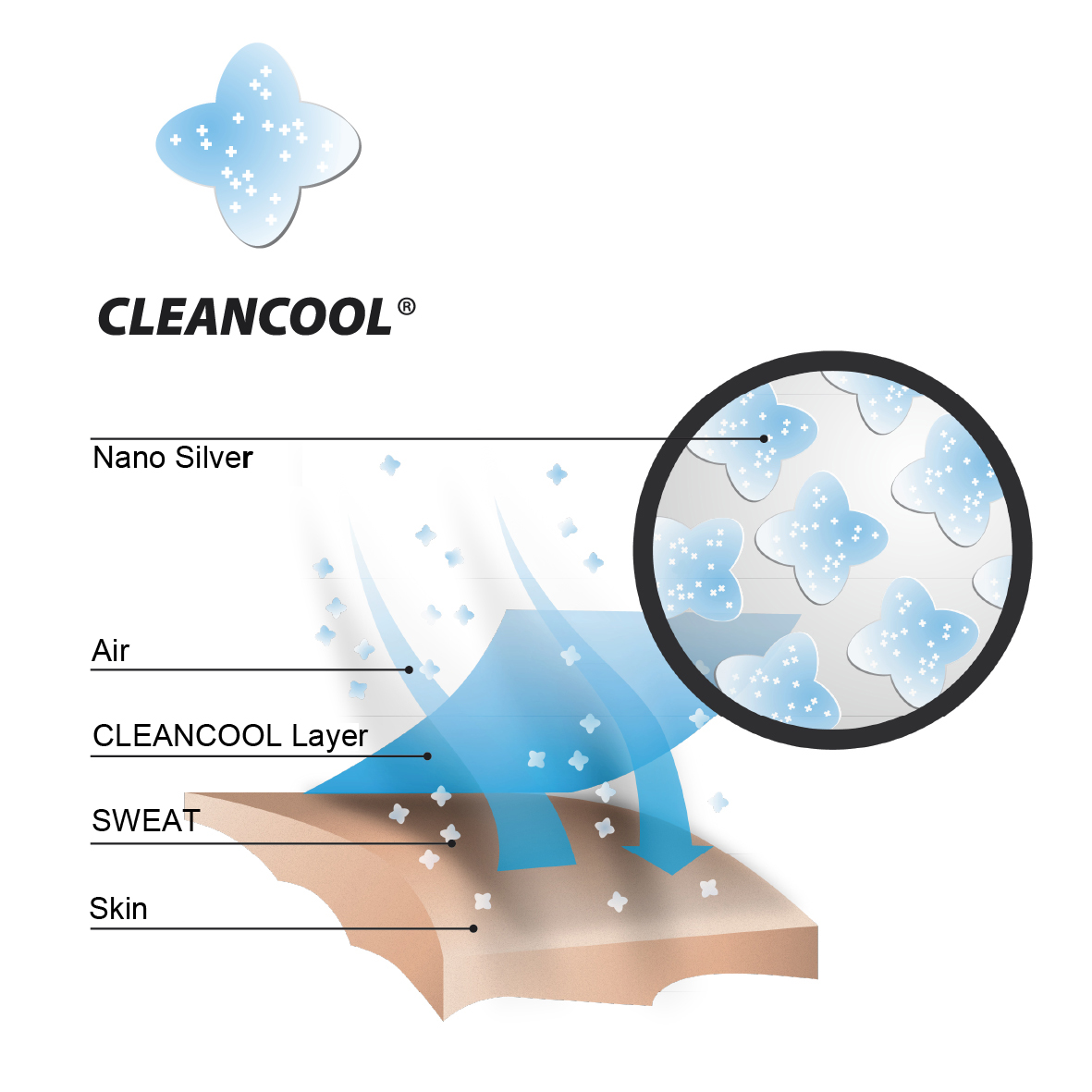 cleancool_fabric-1
